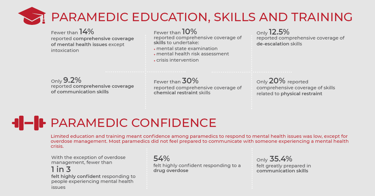 Paramedic mental health training and skills statistics