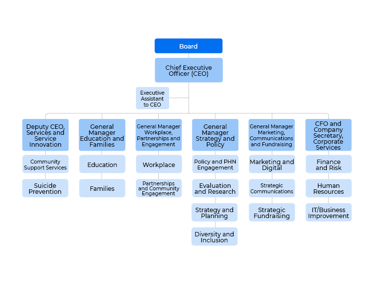 BEY1594 Beyond Blue organisation chart August 2019